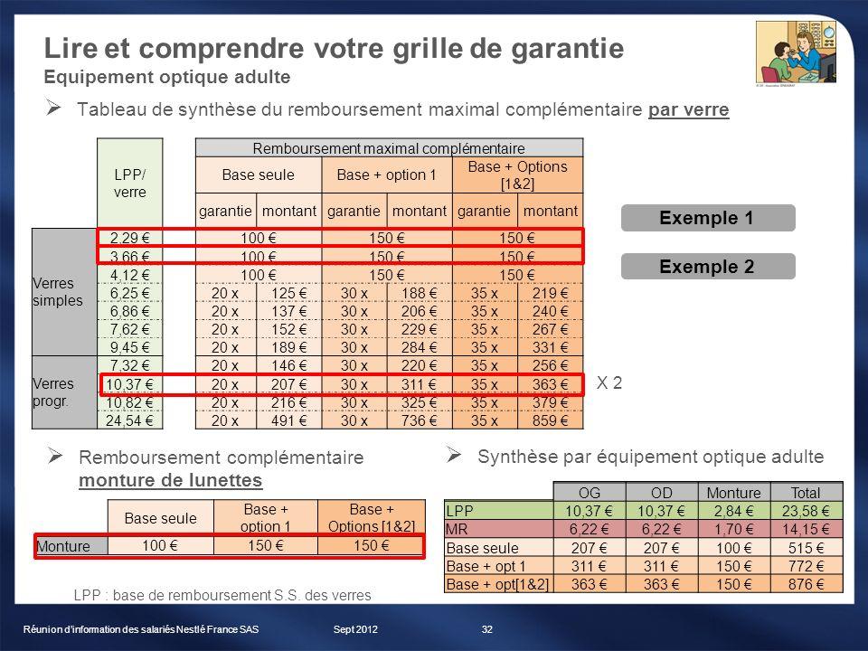 Lire et comprendre votre grille de garantie Equipement optique adulte Sept 2012Réunion dinformation des salariés Nestlé France SAS32 Tableau de synthè