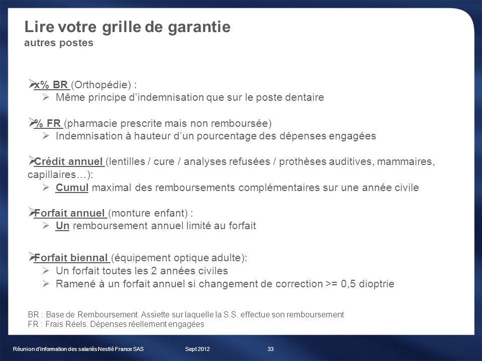 Lire votre grille de garantie autres postes Sept 2012Réunion dinformation des salariés Nestlé France SAS33 x% BR (Orthopédie) : Même principe dindemni