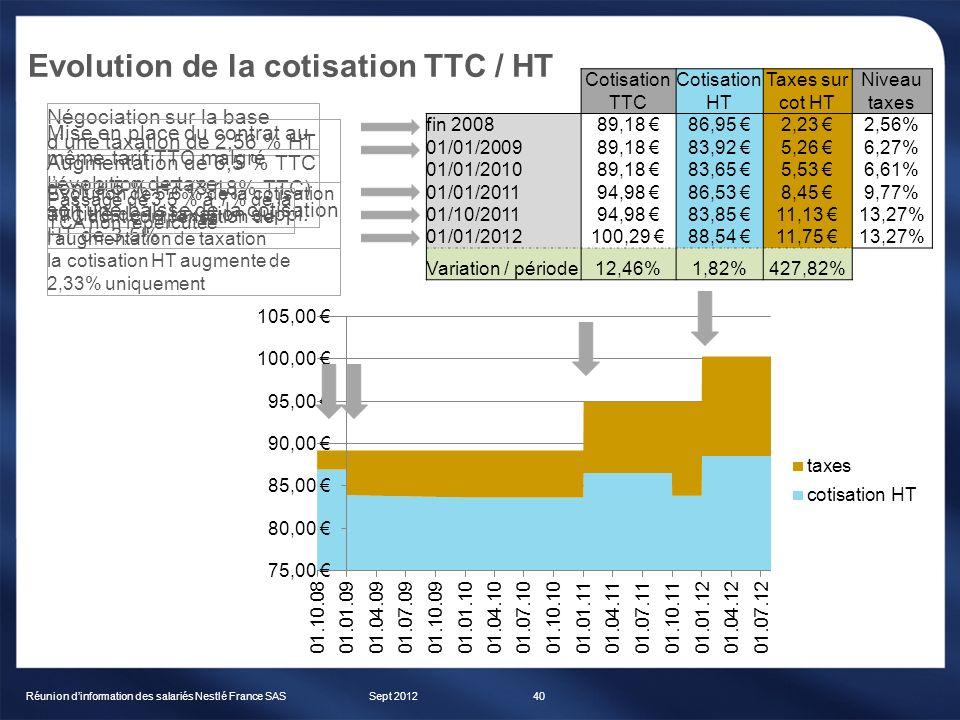 Evolution de la cotisation TTC / HT Sept 2012Réunion dinformation des salariés Nestlé France SAS40 Cotisation TTC Cotisation HT Taxes sur cot HT Nivea