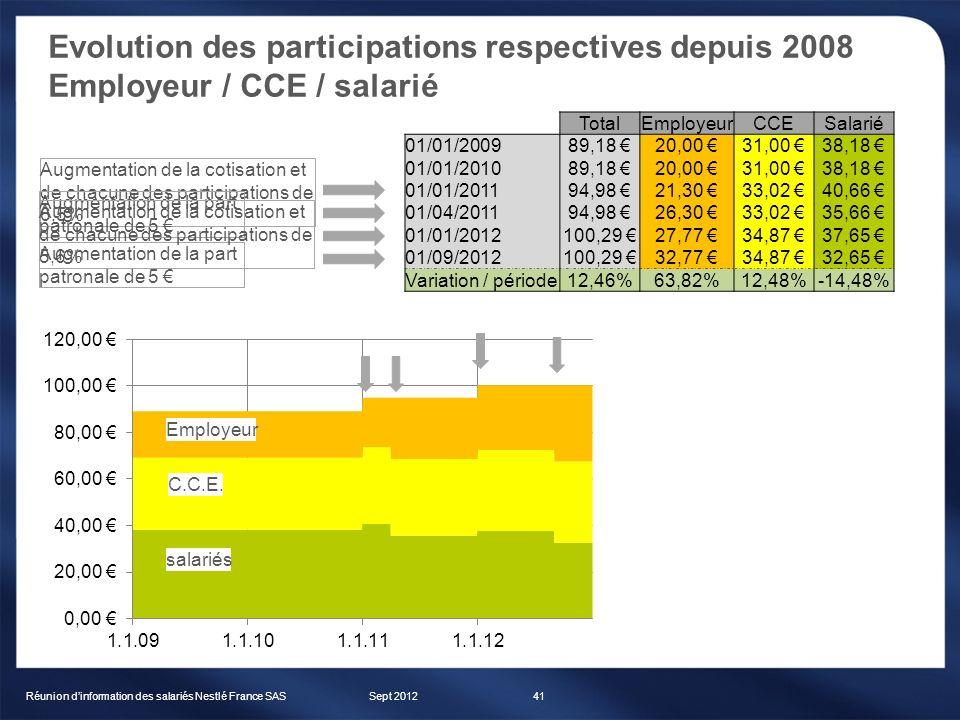 Evolution des participations respectives depuis 2008 Employeur / CCE / salarié Sept 2012Réunion dinformation des salariés Nestlé France SAS41 TotalEmp