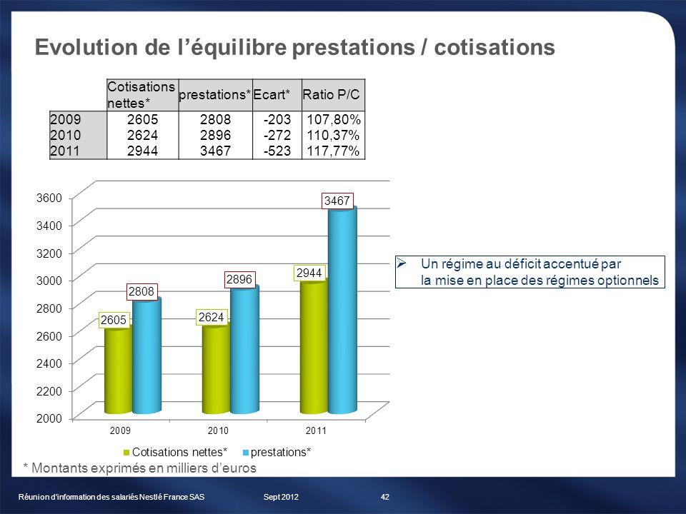 Evolution de léquilibre prestations / cotisations Sept 2012Réunion dinformation des salariés Nestlé France SAS42 Cotisations nettes* prestations*Ecart
