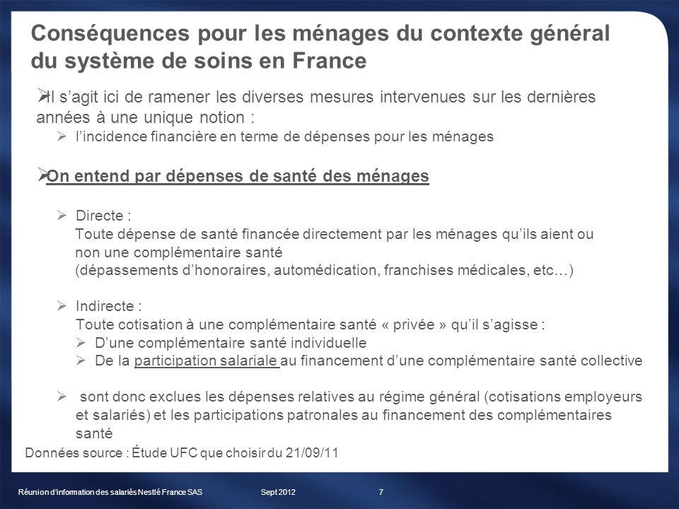 Conséquences pour les ménages du contexte général du système de soins en France Sept 2012Réunion dinformation des salariés Nestlé France SAS7 Il sagit