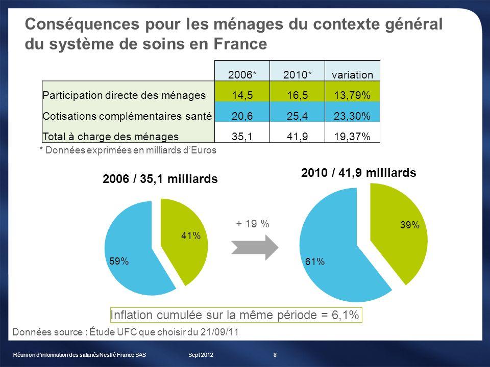 Evolution du régime actifs depuis fin 2008 Sept 2012Réunion dinformation des salariés Nestlé France SAS39 1 er janvier 2009 : Mise en place du contrat collectif et obligatoire sur la base du tarif négocié fin 2008 et ce malgré lévolution de taxation intervenue entre temps (passage de 2,56 à 6,27% de la taxe CMU) 1 er janvier 2010 : maintien de tarif / régime inchangé Taxe exceptionnelle de 0,34% (financement vaccin H1N1) non répercutée 1 er janvier 2011 : Augmentation de 6,5 % intégrant lévolution de la taxation (3,5% de TCA sur cotisations HT) Mise en place des options Prise en charge des médicaments vignettes orange au titre de la pharmacie non remboursée 1 er avril 2011 : Augmentation supplémentaire de la part patronale de 5 (NAO 2011) 1 er octobre 2011 : Passage de la TCA de 3,5 à 7% (sur cotisation HT) non répercutée 1 er janvier 2012 : Augmentation de 5,59 % sur base et options (dont application des + 3,5% de TCA sur cotisation HT) Mise en place du forfait biennal optique adulte Changement de système dinformation / évolution de loutil de gestion 1 er septembre 2012 : Augmentation supplémentaire de la part patronale de 5 (NAO 2012) Plan de communication / information pédagogique
