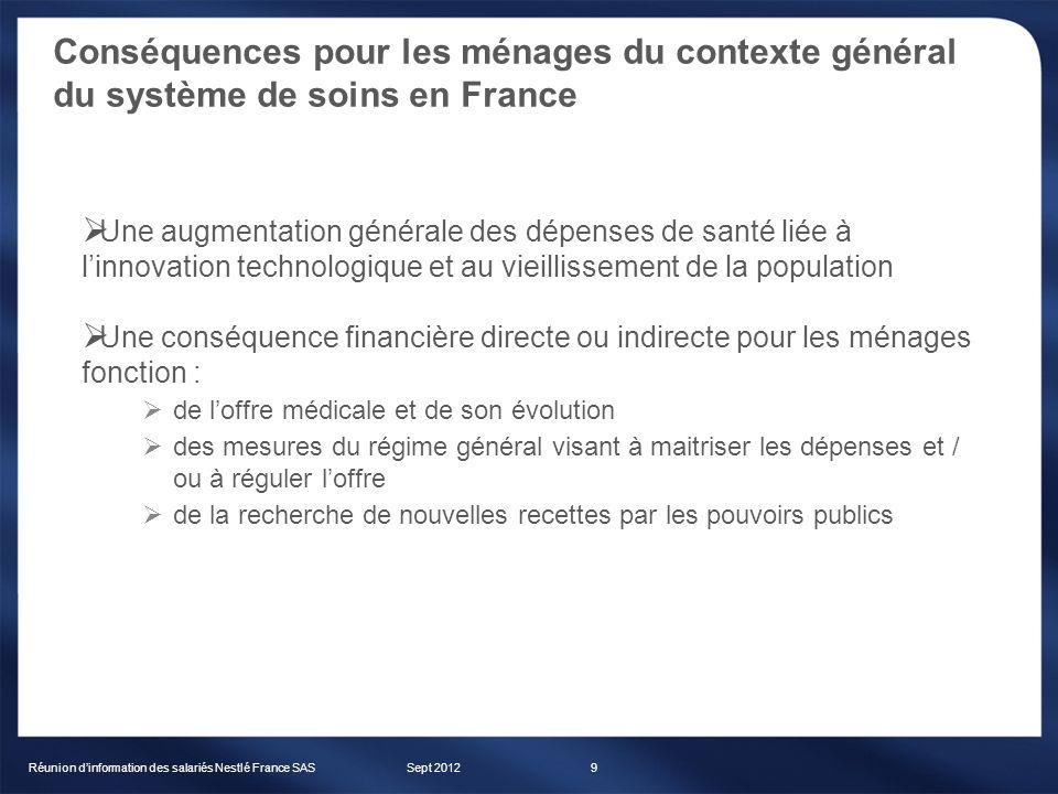 Sept 2012Réunion dinformation des salariés Nestlé France SAS20 Exemple dune consultation spécialiste secteur 2 (à honoraires libres) Frais réels (FR) = 45 BR : Base de Remboursement Assiette sur laquelle la Sécurité sociale (S.S.) calcule son remboursement Frais Réels = 45 BR = 23 Base de Remboursement = 23 Dépassements dhonoraires FR – BR = 22 MR : Montant Remboursé (par la S.S) correspond à la base de remboursement que multiplie le taux de remboursement Taux de remboursement S.S = 70% Application de la participation forfaitaire de 1 / consultation MR = BR x 70% - 1 23 x 70 % - 1 = 15,10 MR = 15,10 1 TM : Ticket modérateur correspond à la différence entre BR et MR TM = 6,90 RAC : Reste à charge montant restant à votre charge après intervention de la S.S.