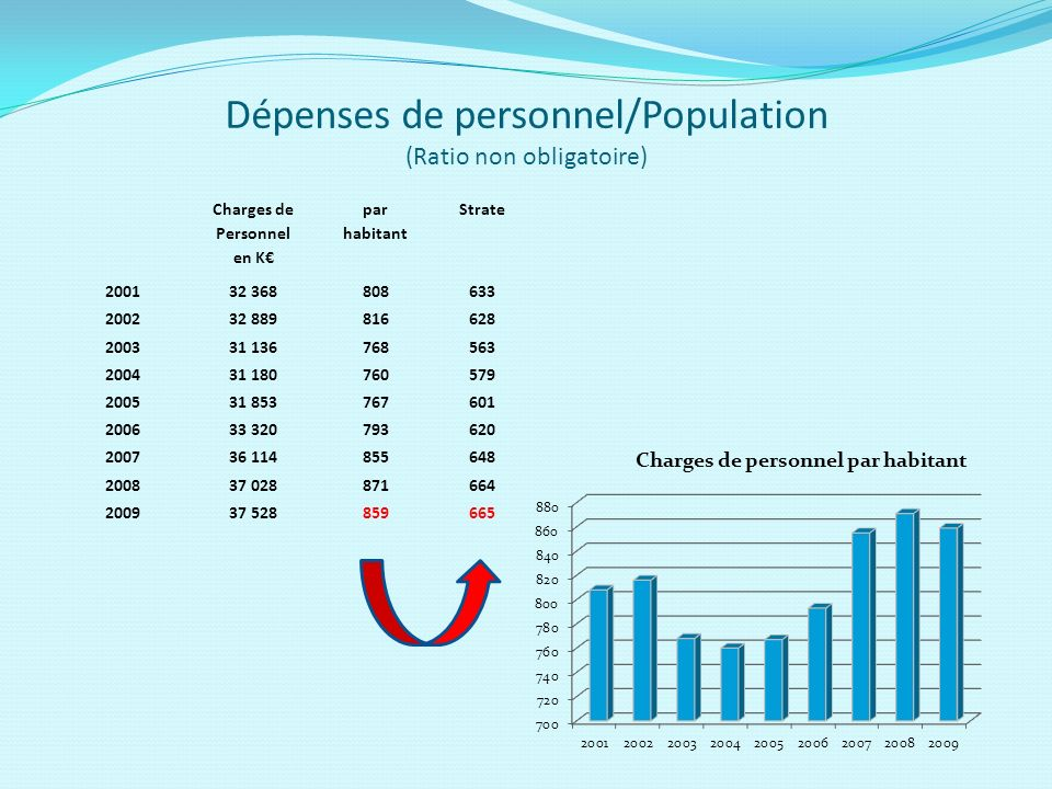 Dépenses de personnel/Population (Ratio non obligatoire) Charges de Personnel en K par habitant Strate 200132 368808633 200232 889816628 200331 136768563 200431 180760579 200531 853767601 200633 320793620 200736 114855648 200837 028871664 200937 528859665