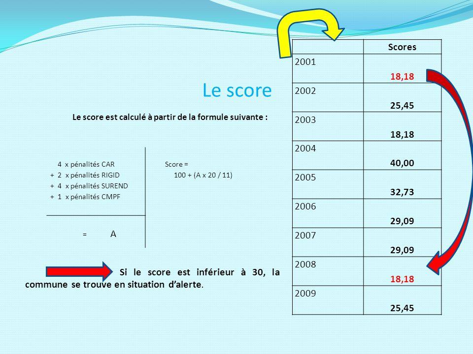 Le score 4 x pénalités CAR + 2 x pénalités RIGID + 4 x pénalités SUREND + 1 x pénalités CMPF Score = 100 + (A x 20 / 11) = A Scores 2001 18,18 2002 25,45 2003 18,18 2004 40,00 2005 32,73 2006 29,09 2007 29,09 2008 18,18 2009 25,45 Le score est calculé à partir de la formule suivante : Si le score est inférieur à 30, la commune se trouve en situation dalerte.