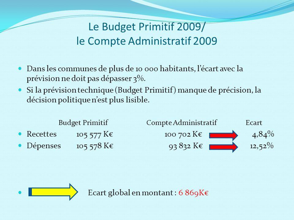 Le Budget Primitif 2009/ le Compte Administratif 2009 Dans les communes de plus de 10 000 habitants, lécart avec la prévision ne doit pas dépasser 3%.