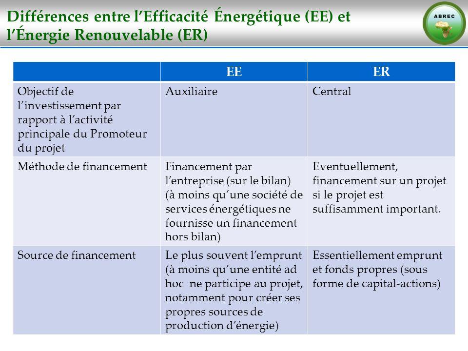 Différences entre lEfficacité Énergétique (EE) et lÉnergie Renouvelable (ER) EEER Objectif de linvestissement par rapport à lactivité principale du Pr