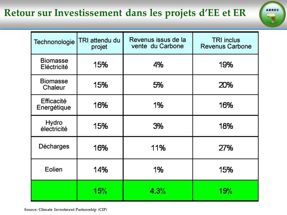 Source: Climate Investment Partnership (CIP) Retour sur Investissement dans les projets dEE et ER