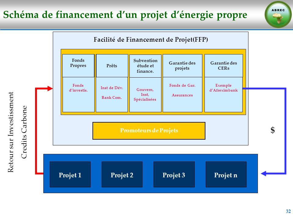 32 Schéma de financement dun projet dénergie propre Projet 2 Facilité de Financement de Projet(FFP) Promoteurs de Projets Projet 1Projet nProjet 3 Fon
