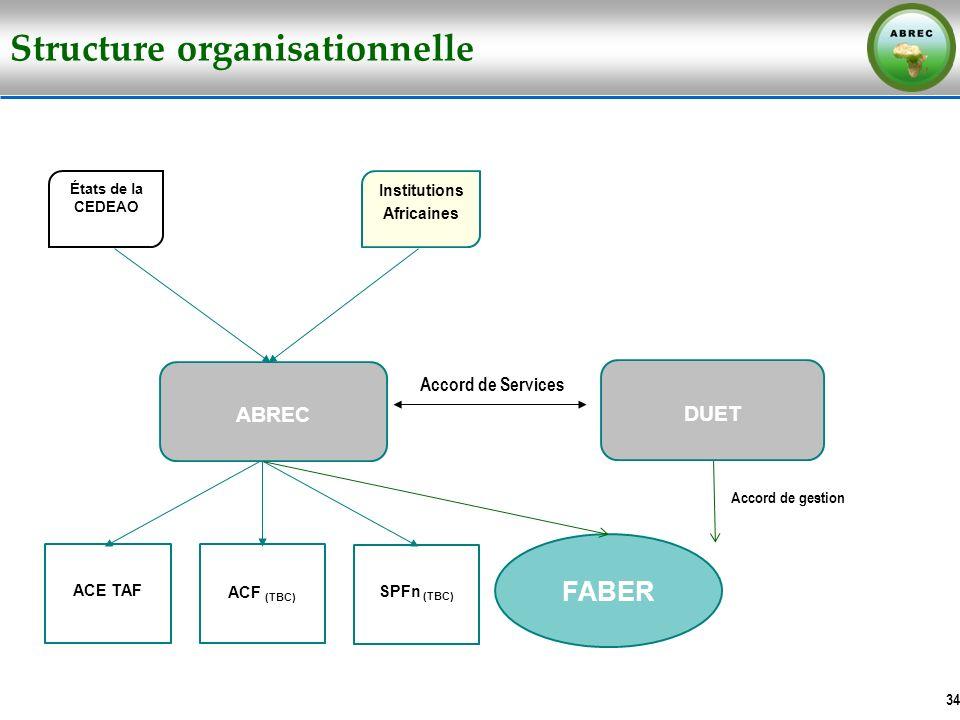 Structure organisationnelle 34 ABREC Institutions Africaines ACE TAF ACF (TBC) SPFn (TBC) FABER États de la CEDEAO Accord de Services DUET Accord de g
