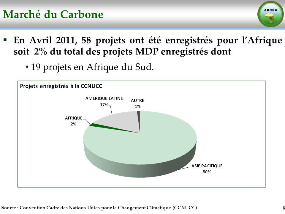 Marché du Carbone En Avril 2011, 58 projets ont été enregistrés pour lAfrique soit 2% du total des projets MDP enregistrés dont 19 projets en Afrique