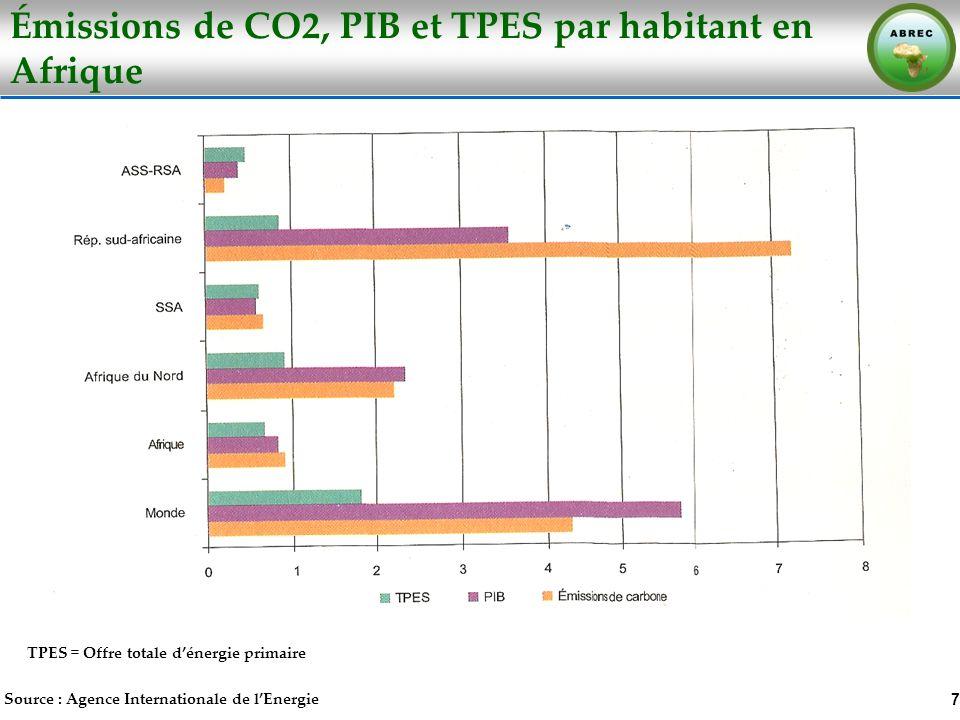 Émissions de CO2, PIB et TPES par habitant en Afrique 7 Source : Agence Internationale de lEnergie TPES = Offre totale dénergie primaire