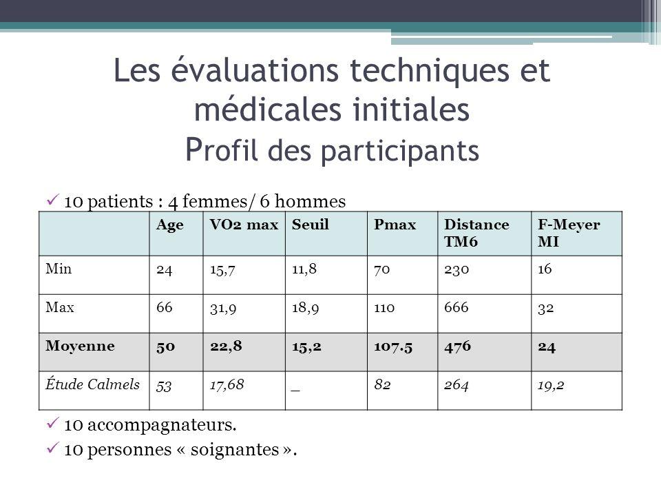 Les évaluations techniques et médicales initiales P rofil des participants 10 patients : 4 femmes/ 6 hommes 10 accompagnateurs. 10 personnes « soignan