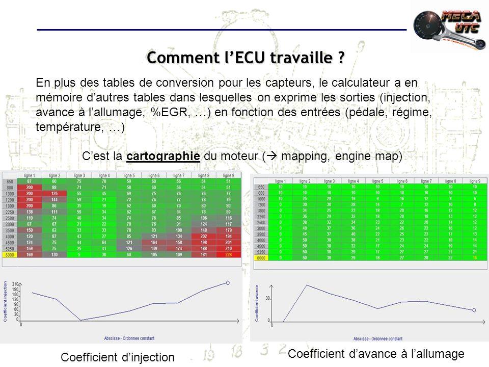 Comment lECU travaille ? En plus des tables de conversion pour les capteurs, le calculateur a en mémoire dautres tables dans lesquelles on exprime les