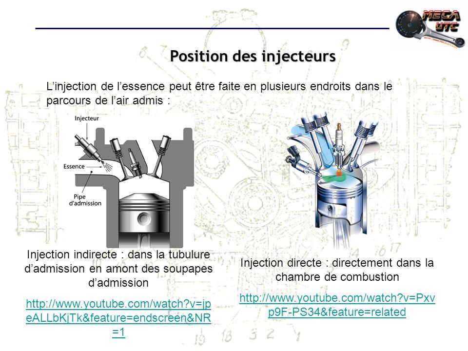 Position des injecteurs Linjection de lessence peut être faite en plusieurs endroits dans le parcours de lair admis : Injection indirecte : dans la tubulure dadmission en amont des soupapes dadmission http://www.youtube.com/watch?v=jp eALLbKjTk&feature=endscreen&NR =1 Injection directe : directement dans la chambre de combustion http://www.youtube.com/watch?v=Pxv p9F-PS34&feature=related