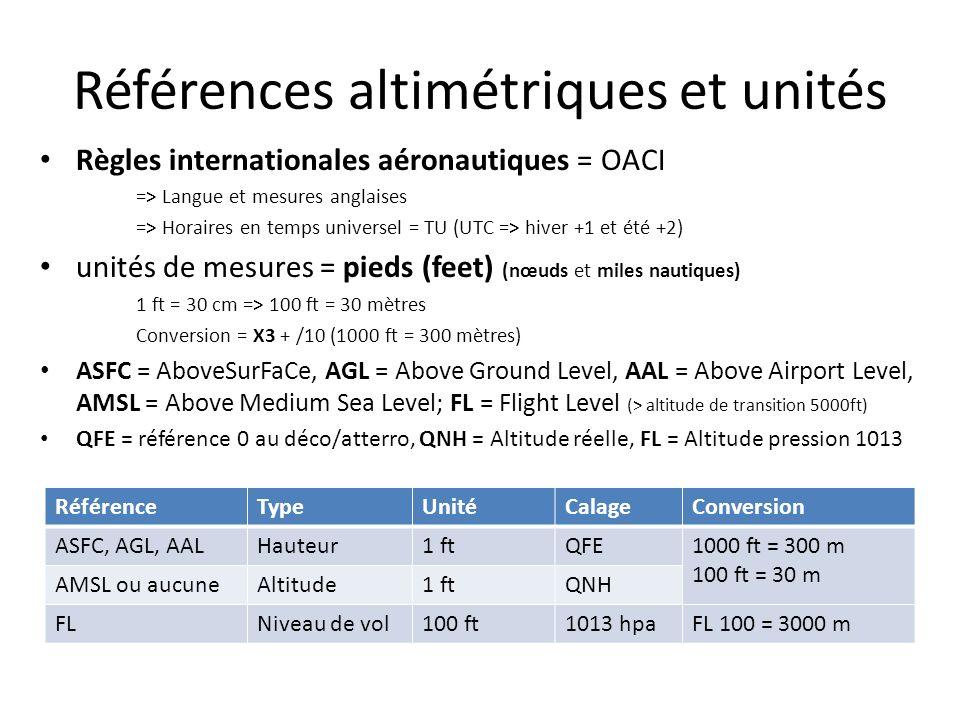 Références altimétriques et unités Règles internationales aéronautiques = OACI => Langue et mesures anglaises => Horaires en temps universel = TU (UTC => hiver +1 et été +2) unités de mesures = pieds (feet) (nœuds et miles nautiques) 1 ft = 30 cm => 100 ft = 30 mètres Conversion = X3 + /10 (1000 ft = 300 mètres) ASFC = AboveSurFaCe, AGL = Above Ground Level, AAL = Above Airport Level, AMSL = Above Medium Sea Level; FL = Flight Level (> altitude de transition 5000ft) QFE = référence 0 au déco/atterro, QNH = Altitude réelle, FL = Altitude pression 1013 RéférenceTypeUnitéCalageConversion ASFC, AGL, AALHauteur1 ftQFE1000 ft = 300 m 100 ft = 30 m AMSL ou aucuneAltitude1 ftQNH FLNiveau de vol100 ft1013 hpaFL 100 = 3000 m