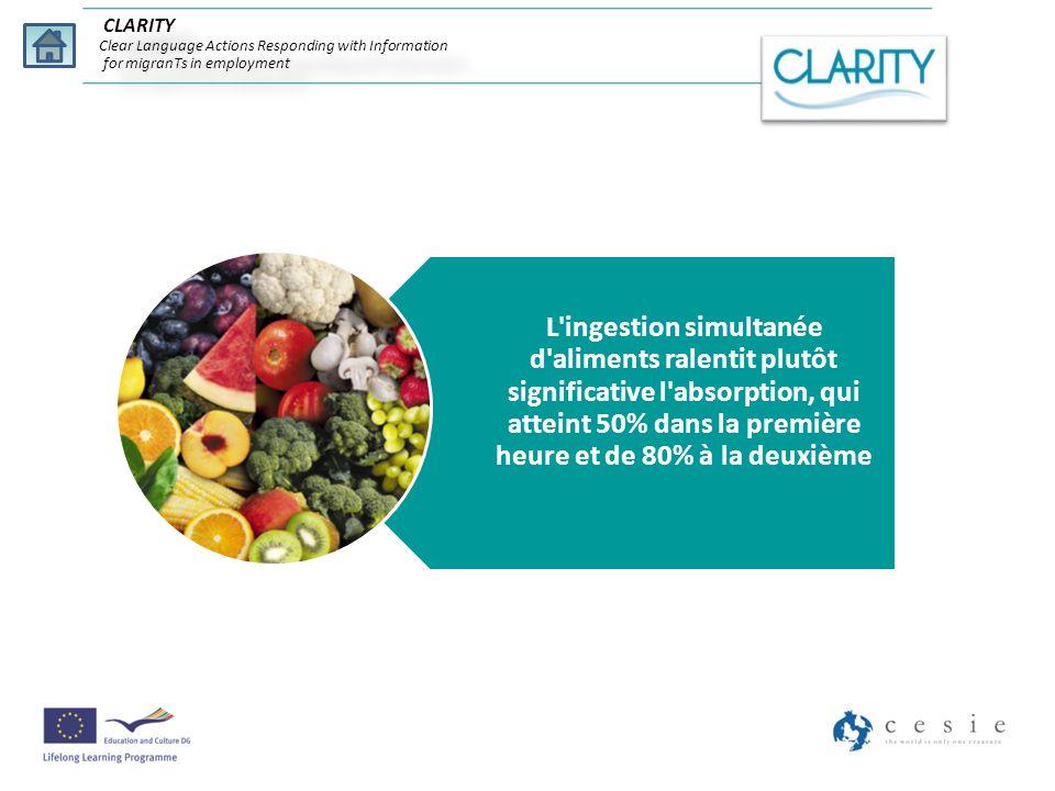 L'ingestion simultanée d'aliments ralentit plutôt significative l'absorption, qui atteint 50% dans la première heure et de 80% à la deuxième CLARITY C