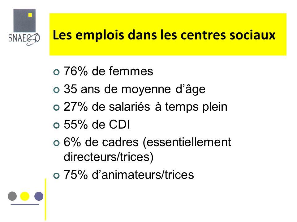 Les emplois dans les centres sociaux 76% de femmes 35 ans de moyenne dâge 27% de salariés à temps plein 55% de CDI 6% de cadres (essentiellement direc