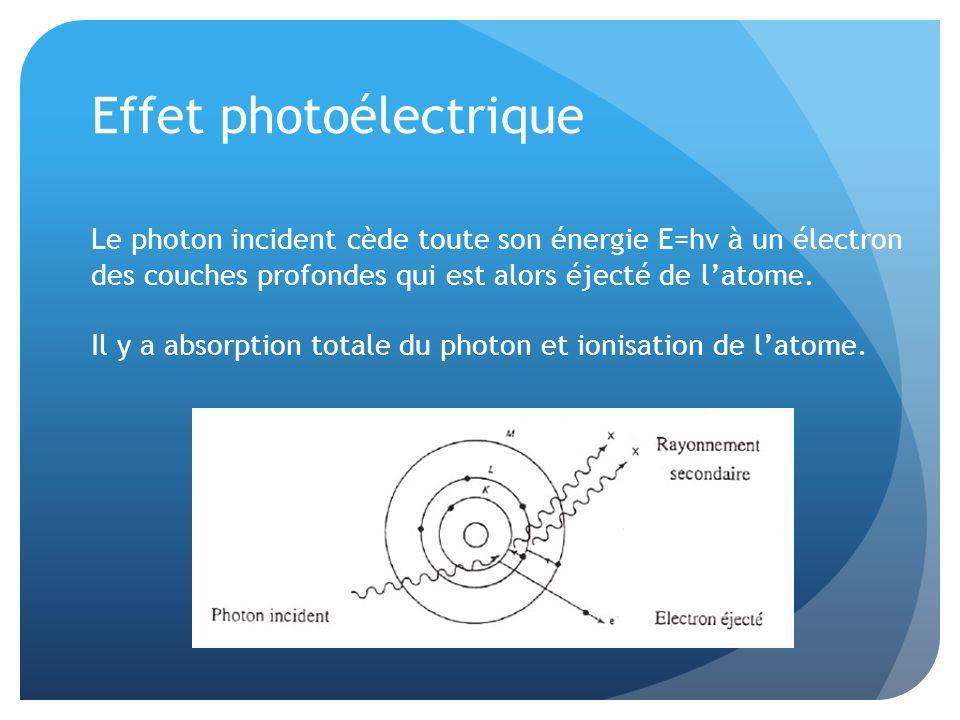 Effet photoélectrique Le photon incident cède toute son énergie E=hν à un électron des couches profondes qui est alors éjecté de latome. Il y a absorp