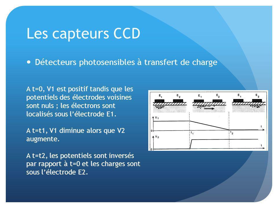 Les capteurs CCD Détecteurs photosensibles à transfert de charge A t=0, V1 est positif tandis que les potentiels des électrodes voisines sont nuls ; les électrons sont localisés sous lélectrode E1.