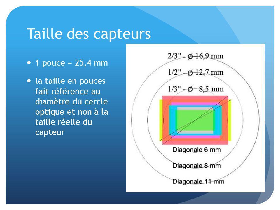 Taille des capteurs 1 pouce = 25,4 mm la taille en pouces fait référence au diamètre du cercle optique et non à la taille réelle du capteur