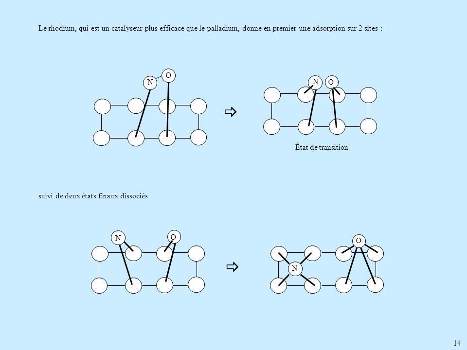 14 Le rhodium, qui est un catalyseur plus efficace que le palladium, donne en premier une adsorption sur 2 sites : suivi de deux états finaux dissocié