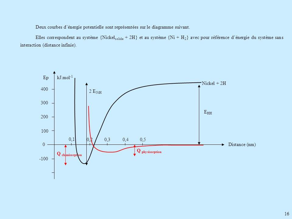 16 Deux courbes dénergie potentielle sont représentées sur le diagramme suivant. Elles correspondent au système {Nickel solide + 2H} et au système {Ni