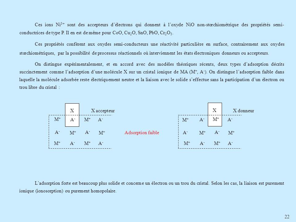 22 Ces ions Ni 3+ sont des accepteurs délectrons qui donnent à loxyde NiO non-stœchiométrique des propriétés semi- conductrices de type P. Il en est d