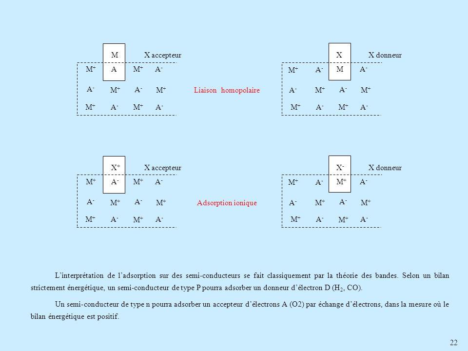 22 Linterprétation de ladsorption sur des semi-conducteurs se fait classiquement par la théorie des bandes. Selon un bilan strictement énergétique, un