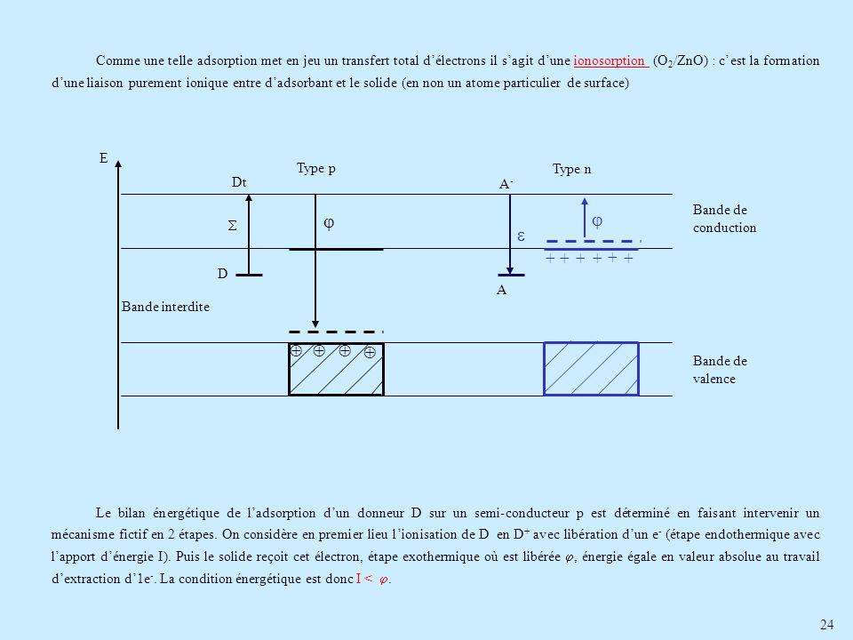 24 Comme une telle adsorption met en jeu un transfert total délectrons il sagit dune ionosorption (O 2 /ZnO) : cest la formation dune liaison purement