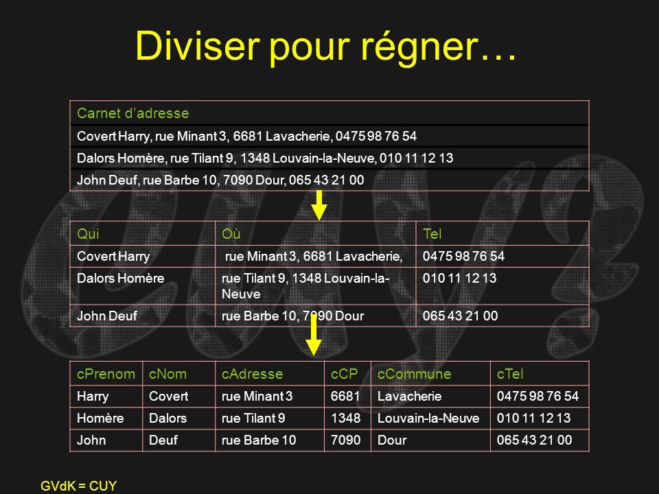 GVdK = CUY Diviser pour régner… Carnet dadresse Covert Harry, rue Minant 3, 6681 Lavacherie, 0475 98 76 54 Dalors Homère, rue Tilant 9, 1348 Louvain-l