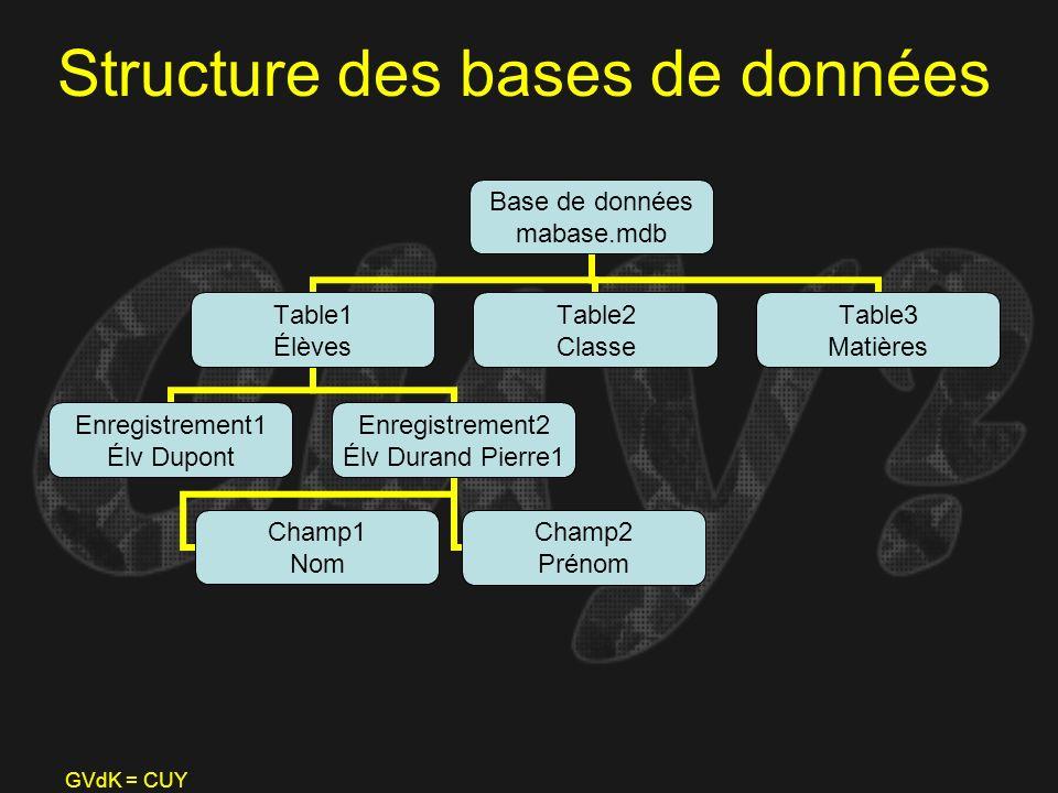 GVdK = CUY Structure des bases de données Base de données mabase.mdb Table1 Élèves Enregistrement1 Élv Dupont Enregistrement2 Élv Durand Pierre1 Champ