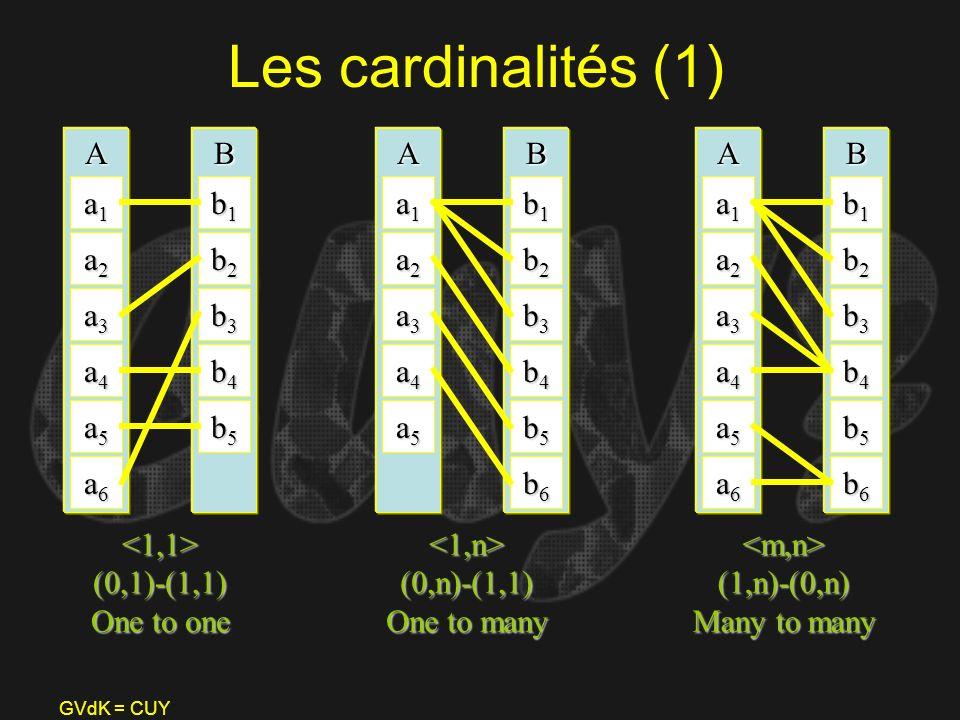 GVdK = CUY Les cardinalités (1) A a1a1a1a1 a2a2a2a2 a3a3a3a3 a4a4a4a4 a5a5a5a5 a6a6a6a6 B b1b1b1b1 b2b2b2b2 b3b3b3b3 b4b4b4b4 b5b5b5b5 A a1a1a1a1 a2a2