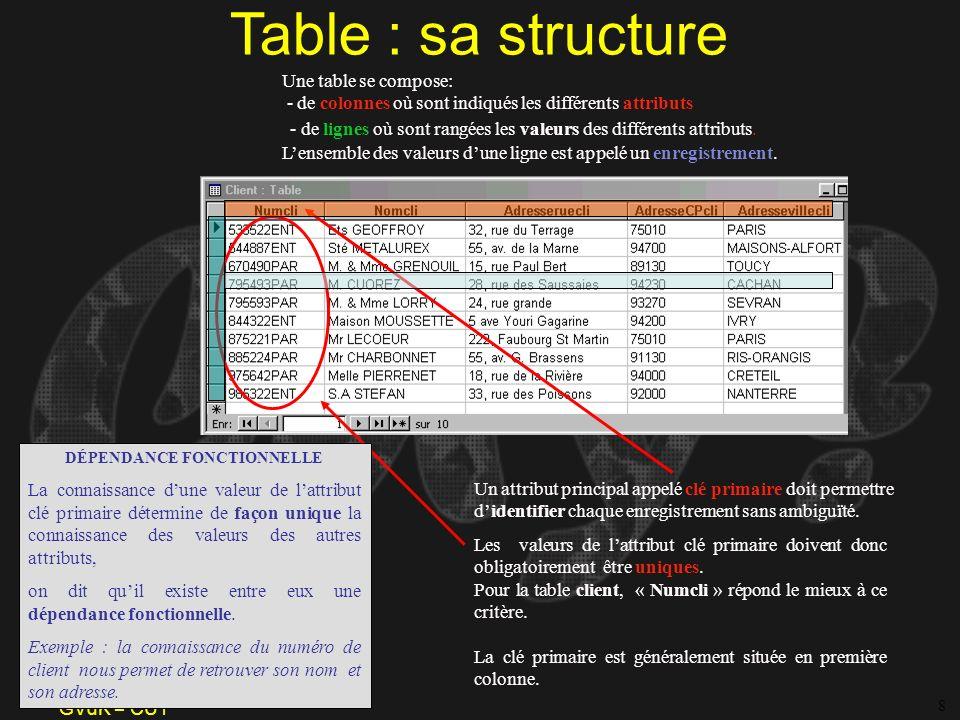 GVdK = CUY Table : sa structure Une table se compose: - de colonnes où sont indiqués les différents attributs Un attribut principal appelé clé primair