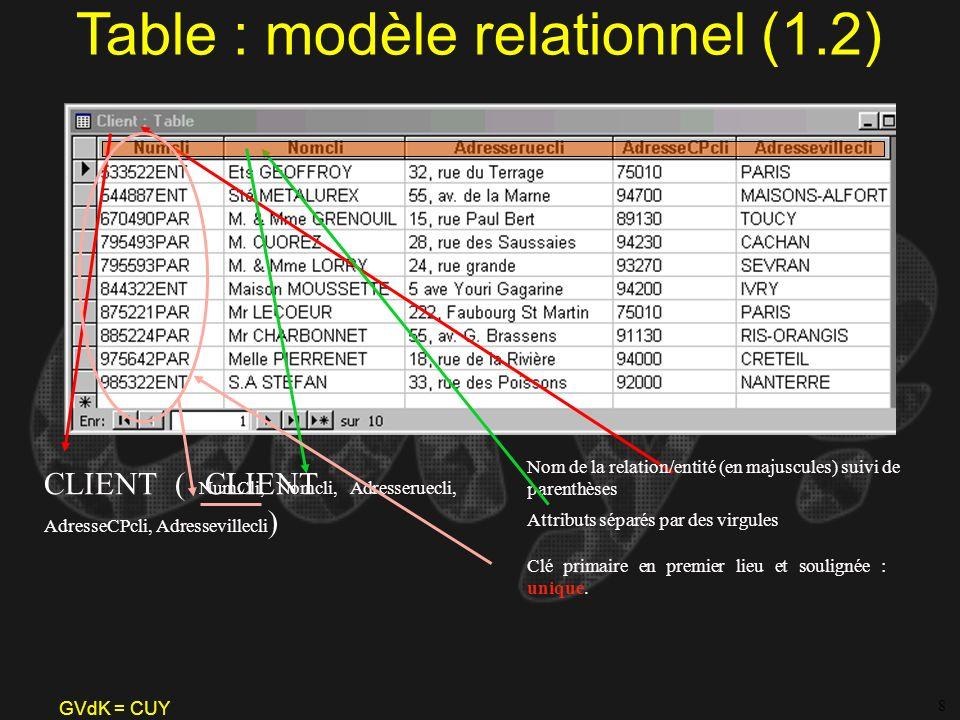 GVdK = CUY Table : modèle relationnel (1.2) Nom de la relation/entité (en majuscules) suivi de parenthèses Attributs séparés par des virgules 8 CLIENT