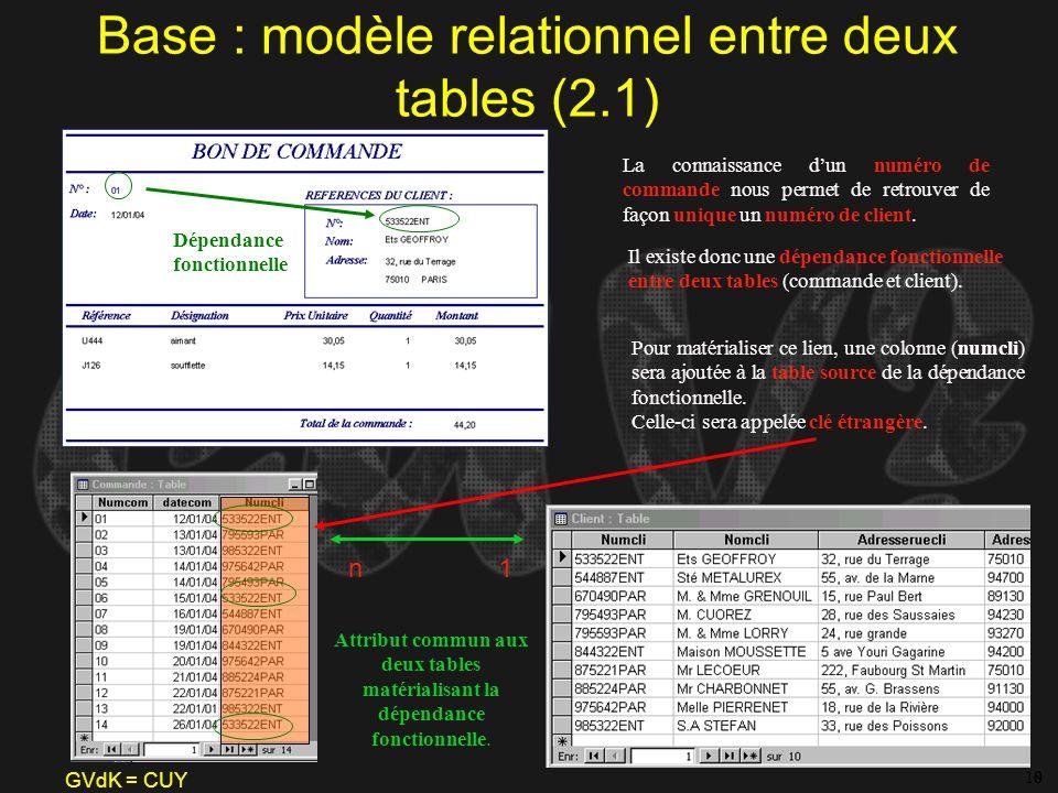 GVdK = CUY Base : modèle relationnel entre deux tables (2.1) 8 La connaissance dun numéro de commande nous permet de retrouver de façon unique un numé
