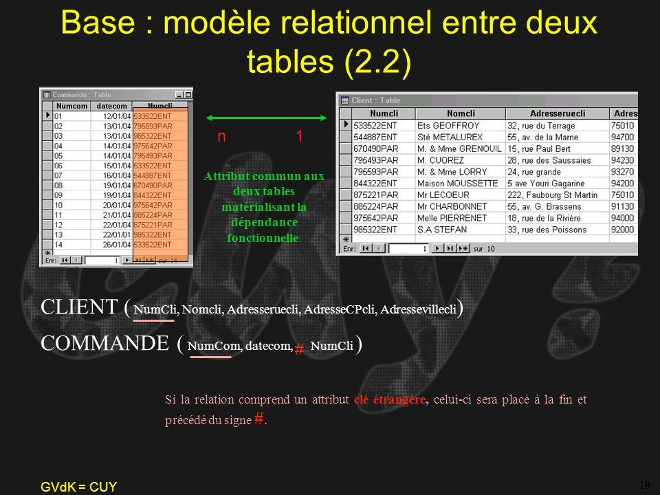 GVdK = CUY Base : modèle relationnel entre deux tables (2.2) 8 Attribut commun aux deux tables matérialisant la dépendance fonctionnelle. 10 1n CLIENT