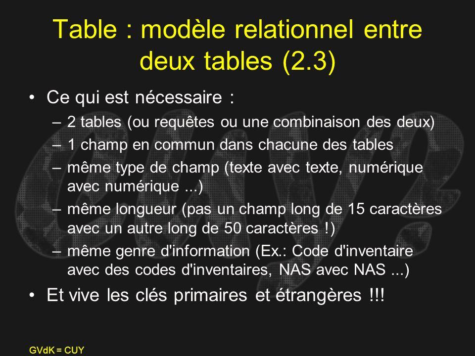 GVdK = CUY Table : modèle relationnel entre deux tables (2.3) Ce qui est nécessaire : –2 tables (ou requêtes ou une combinaison des deux) –1 champ en