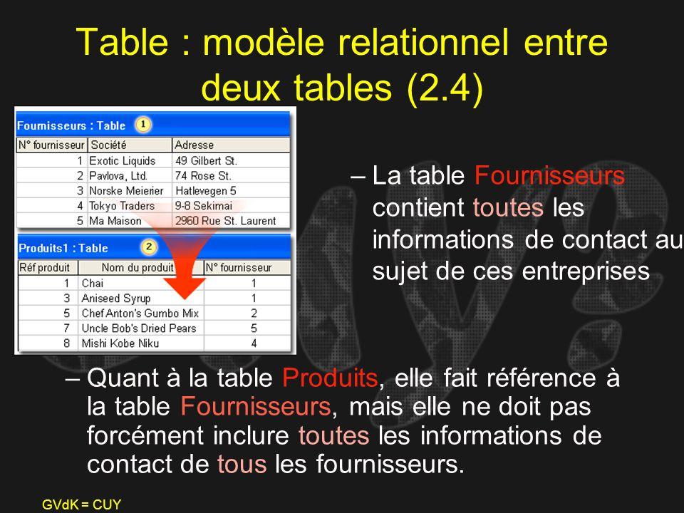 GVdK = CUY Table : modèle relationnel entre deux tables (2.4) –Quant à la table Produits, elle fait référence à la table Fournisseurs, mais elle ne do