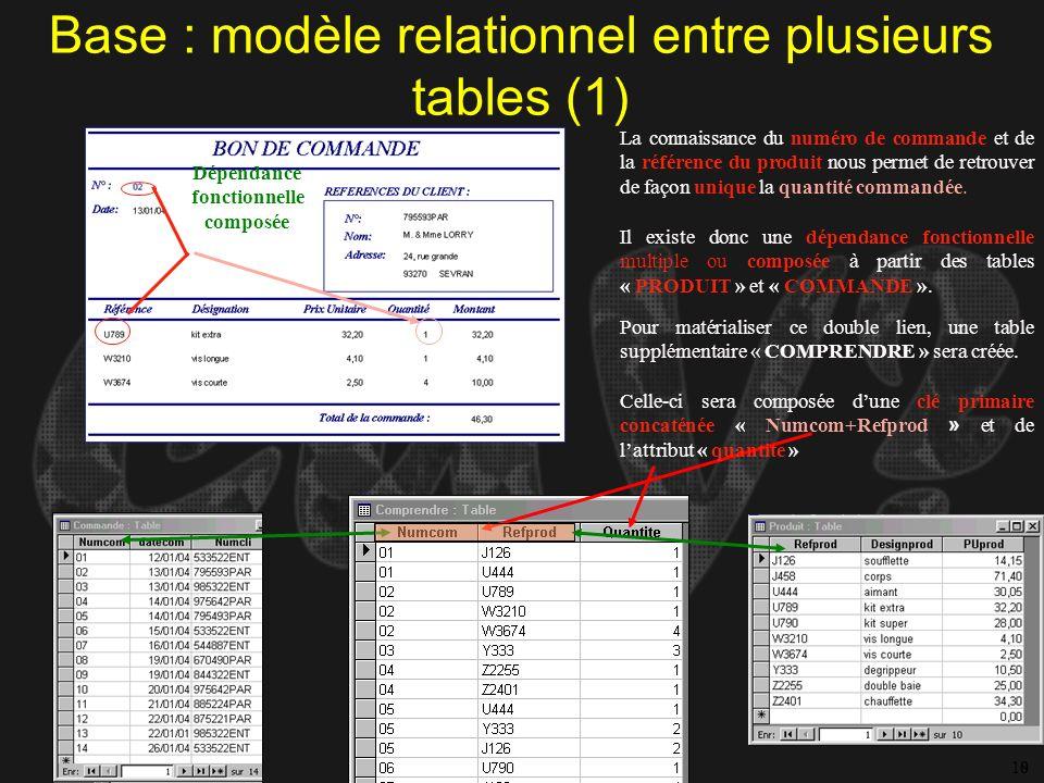 GVdK = CUY Base : modèle relationnel entre plusieurs tables (1) 810 La connaissance du numéro de commande et de la référence du produit nous permet de
