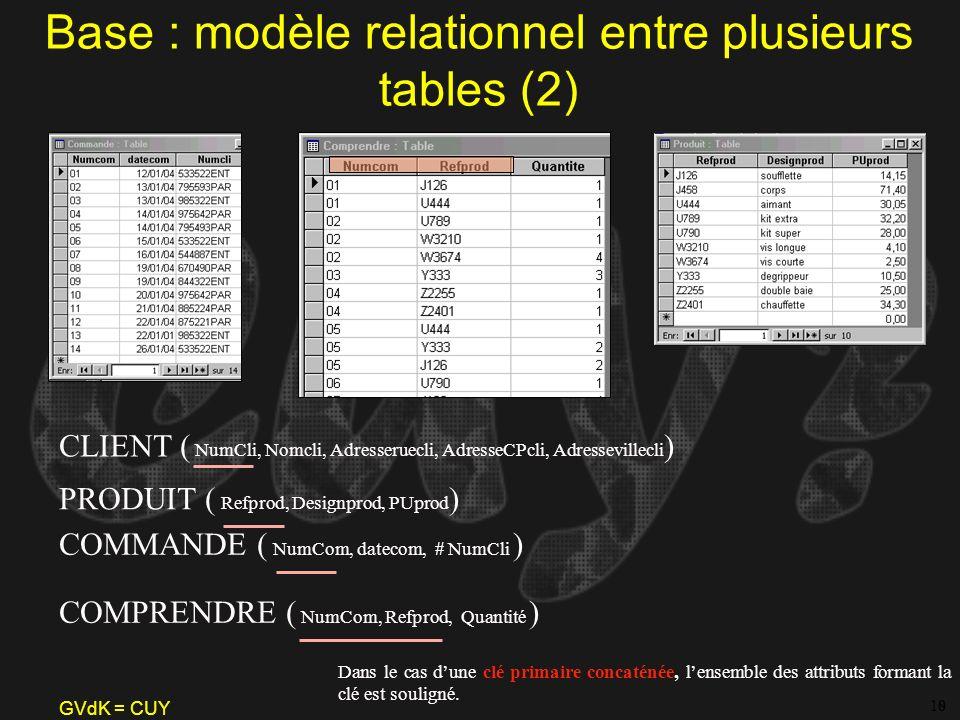 GVdK = CUY Base : modèle relationnel entre plusieurs tables (2) 810 12 CLIENT ( NumCli, Nomcli, Adresseruecli, AdresseCPcli, Adressevillecli ) COMMAND