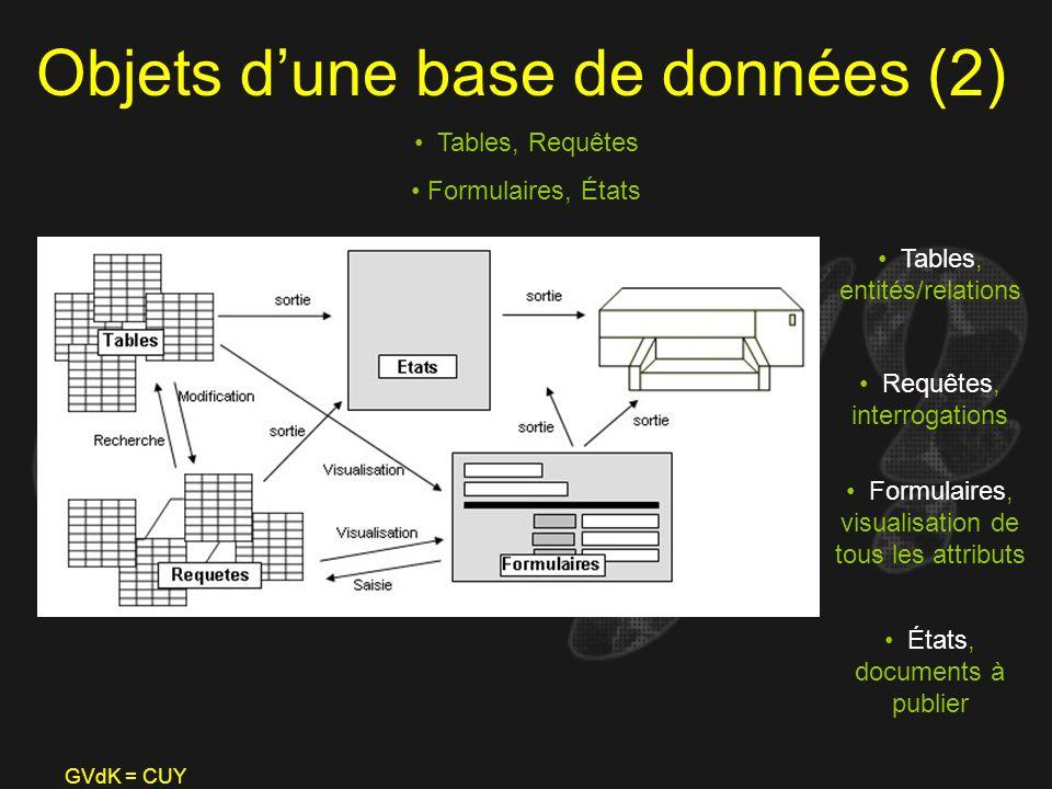GVdK = CUY Objets dune base de données (2) Tables, Requêtes Formulaires, États Tables, entités/relations Requêtes, interrogations Formulaires, visuali