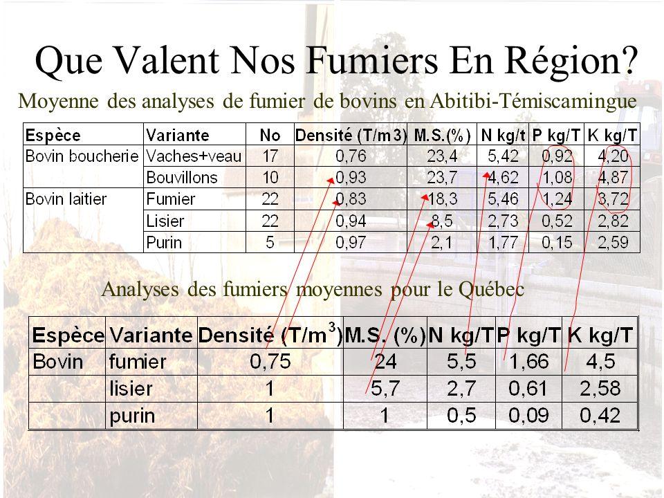 Que Valent Nos Fumiers En Région? Moyenne des analyses de fumier de bovins en Abitibi-Témiscamingue Analyses des fumiers moyennes pour le Québec