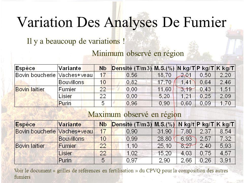 Variation Des Analyses De Fumier Minimum observé en région Maximum observé en région Il y a beaucoup de variations ! Voir le document « grilles de réf