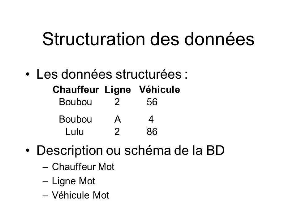 Les données structurées : Description ou schéma de la BD –Chauffeur Mot –Ligne Mot –Véhicule Mot Structuration des données Boubou2 A 56 86 Lulu Boubou4 2 ChauffeurLigneVéhicule