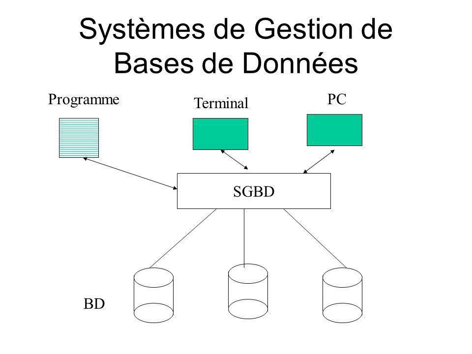Systèmes de Gestion de Bases de Données Programme Terminal BD PC SGBD