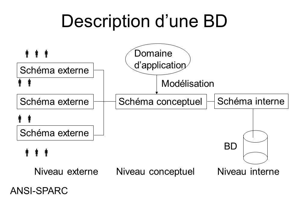 Description dune BD Schéma externe Schéma conceptuel Schéma interne Niveau externeNiveau conceptuel Niveau interne Schéma externe Domaine dapplication Modélisation BD ANSI-SPARC