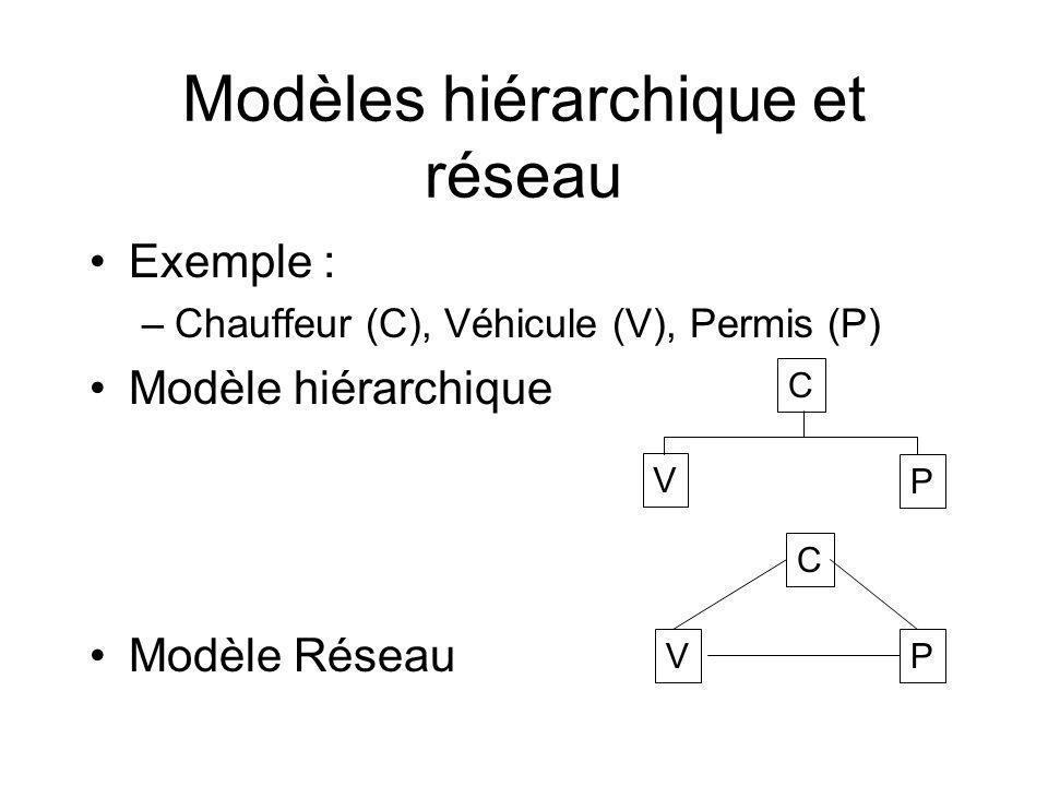 Exemple : –Chauffeur (C), Véhicule (V), Permis (P) Modèle hiérarchique Modèle Réseau C V P Modèles hiérarchique et réseau C VP