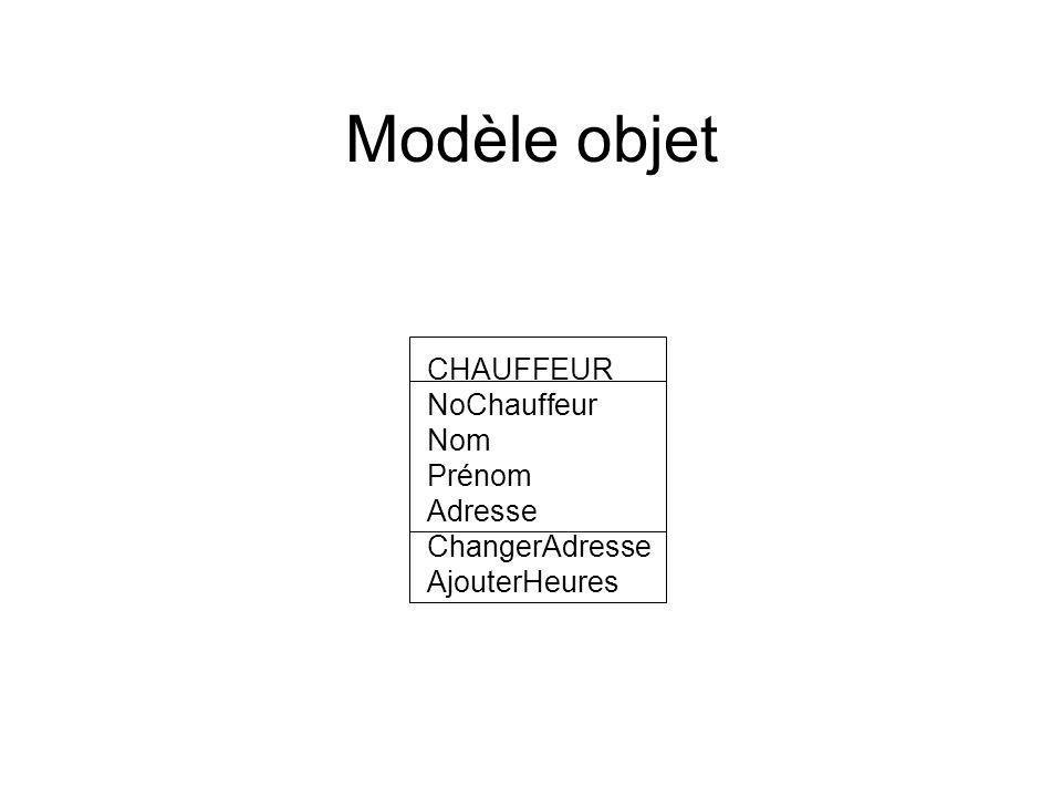 CHAUFFEUR NoChauffeur Nom Prénom Adresse ChangerAdresse AjouterHeures Modèle objet